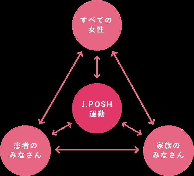 理念– J.POSHの活動 –図