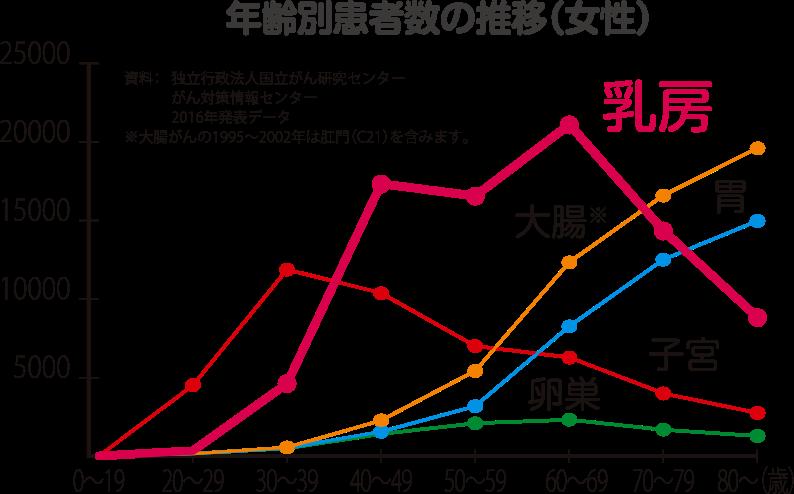 年齢別患者数の推移(女性)