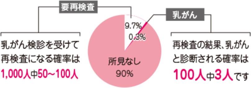 乳がん再検診円グラフ