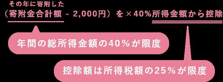 (その年に寄附した寄附金合計額 - 2,000円)を×40%所得金額から控除